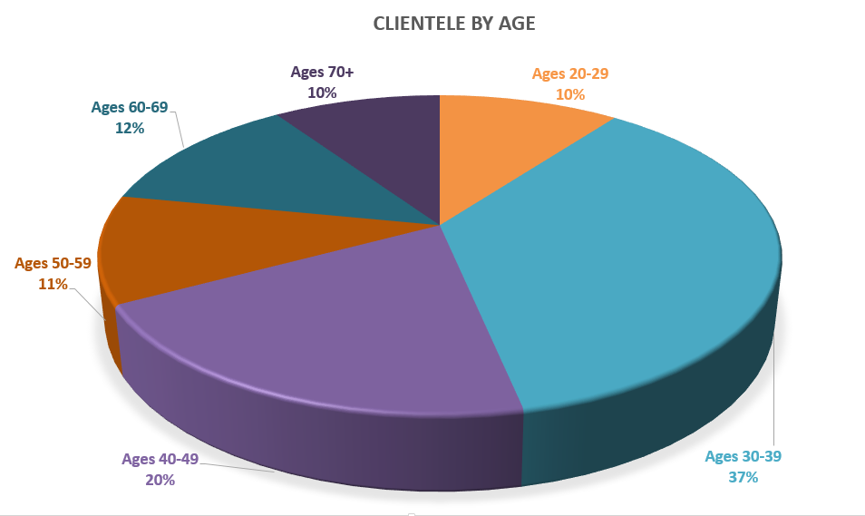 client-by-age-pic